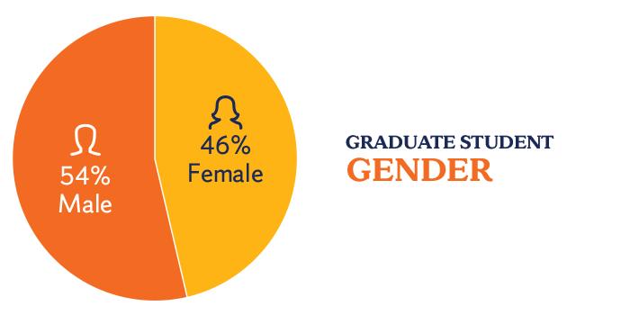 Graduate gender