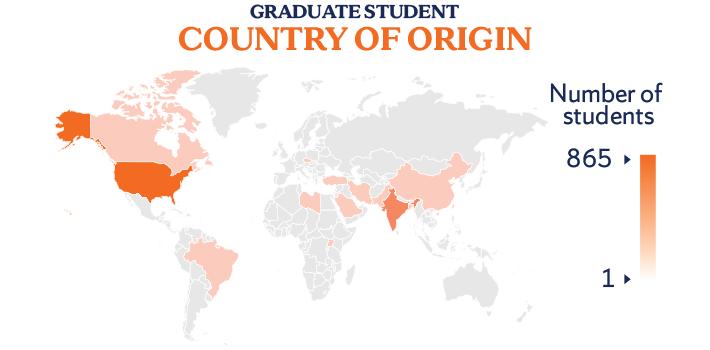 Graduate country of origin